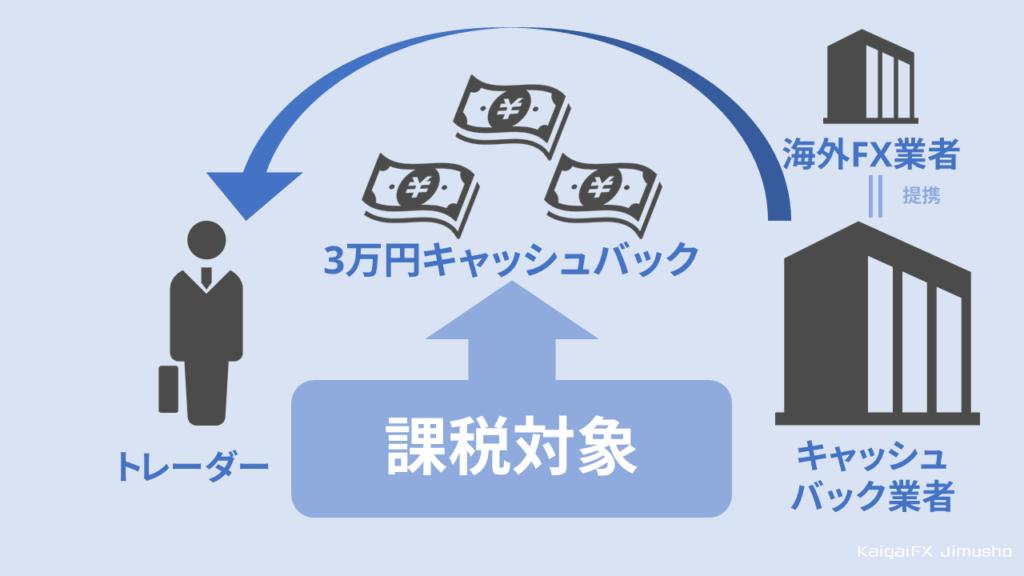 【よくある疑問】キャッシュバックは課税対象になるか?