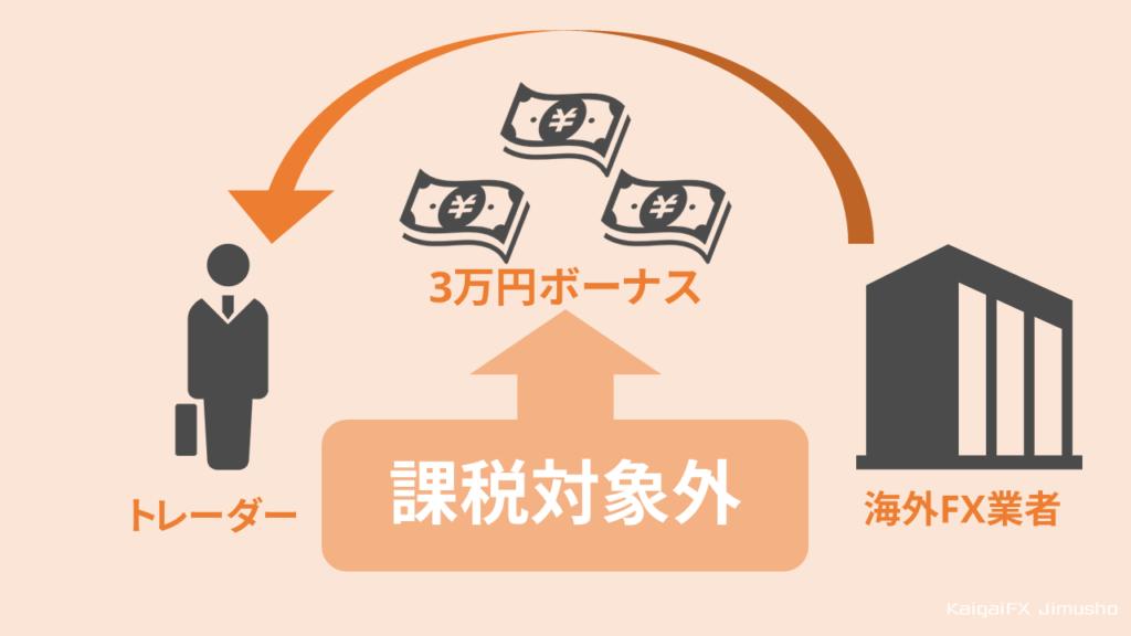 【よくある疑問】ボーナスは課税対象になるか?