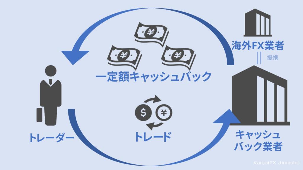 キャッシュバック制度の全体像