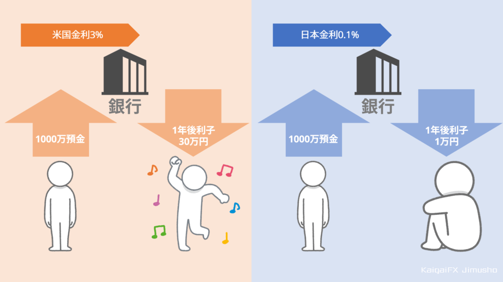 スワップポイントの米国日本の例
