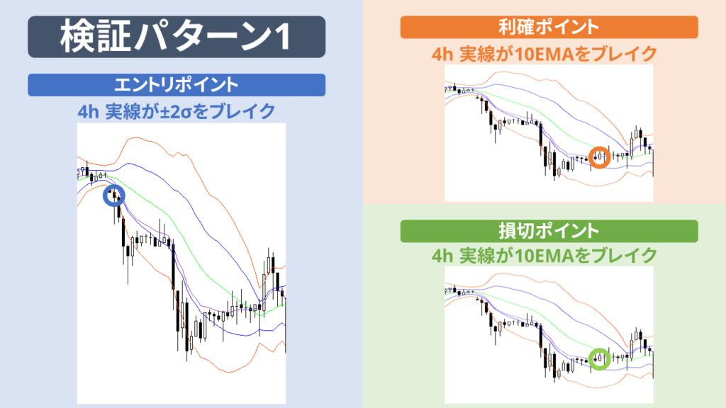 検証パターン1