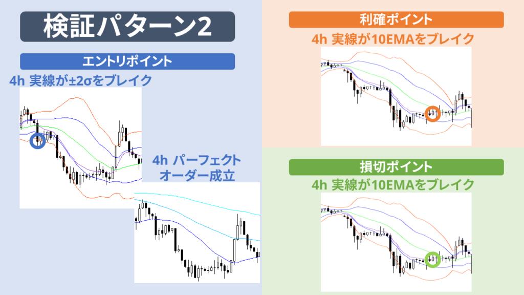 検証パターン2