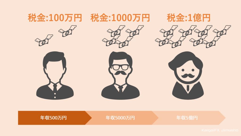 海外FXの税率【累進課税とは?】
