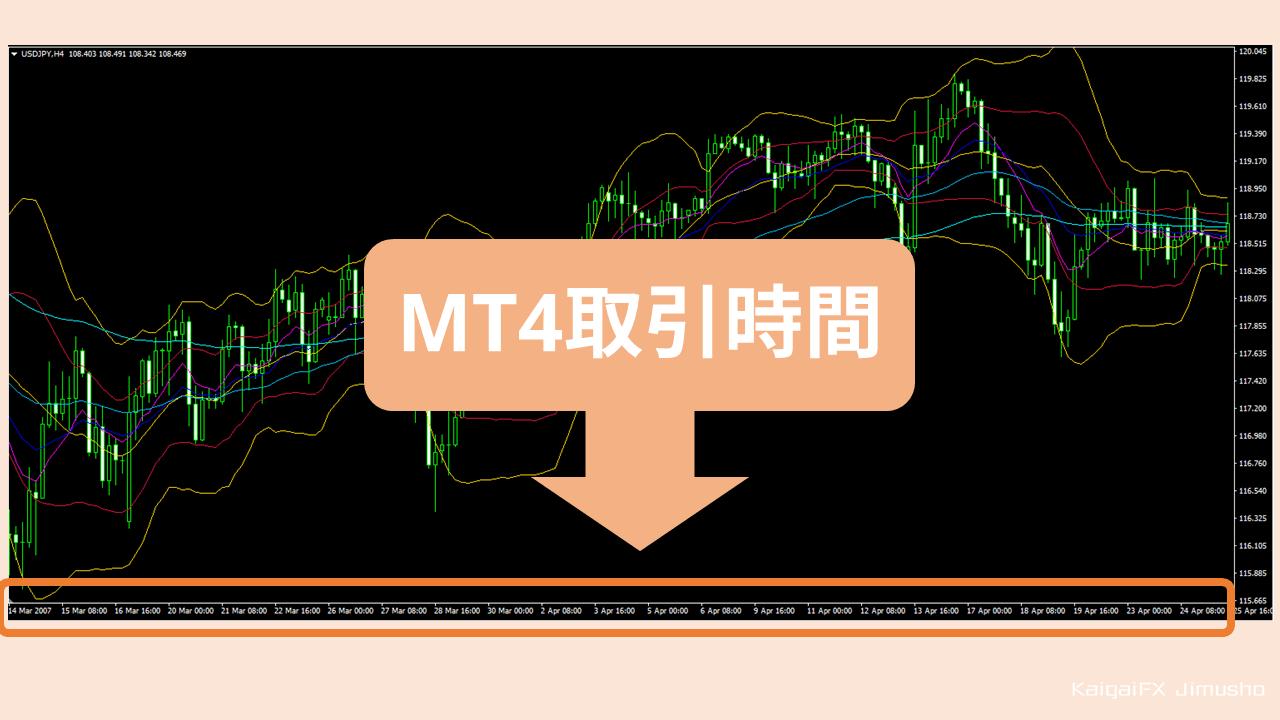 MT4取引時間