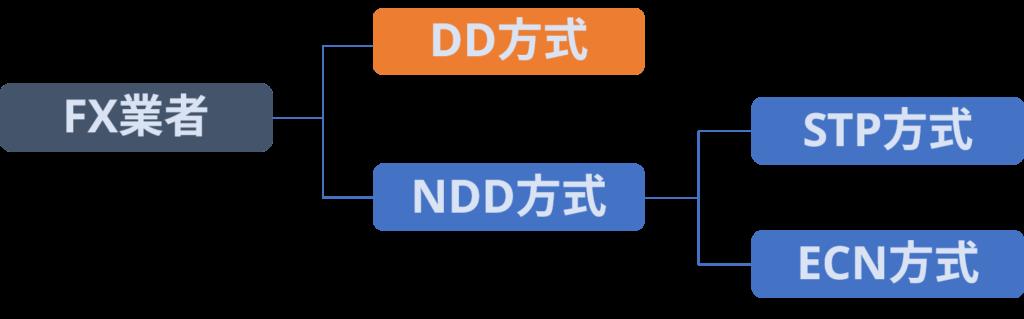 NDD方式の2パターン