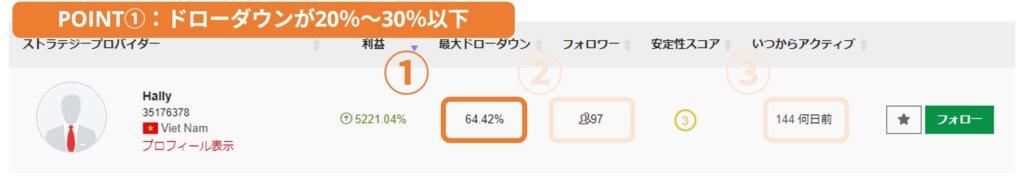 POINT①:ドローダウンが20%~30%以下