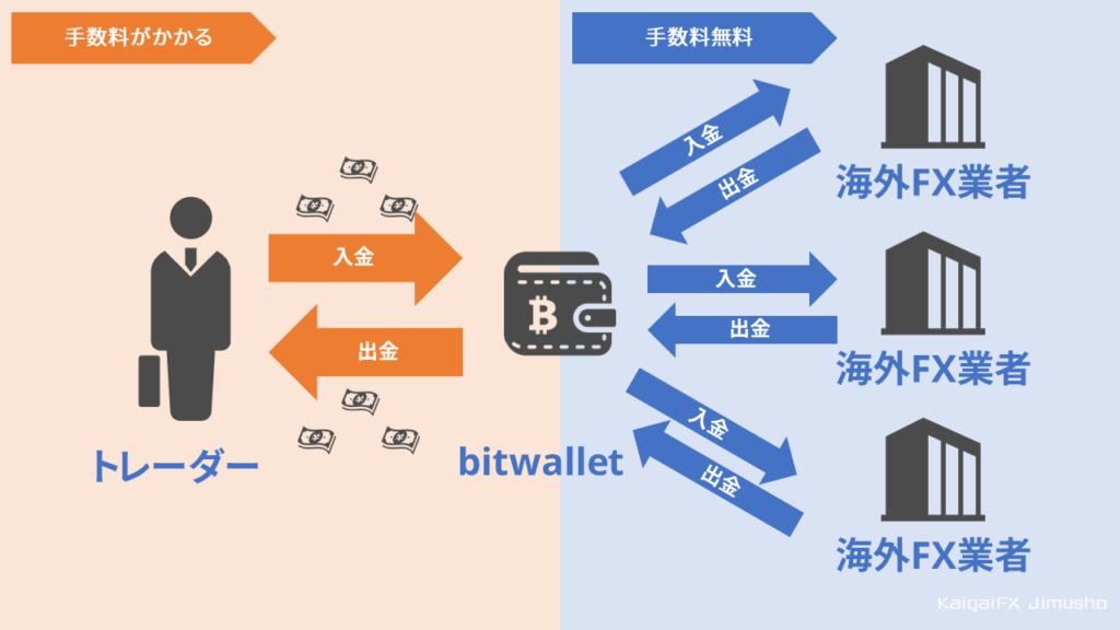 bitwalletの手数料