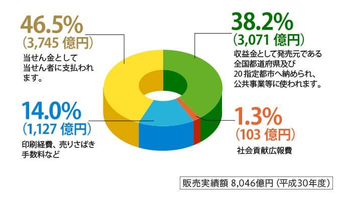ギャンブルだと、宝くじが有名どころ【還元率46.5%】
