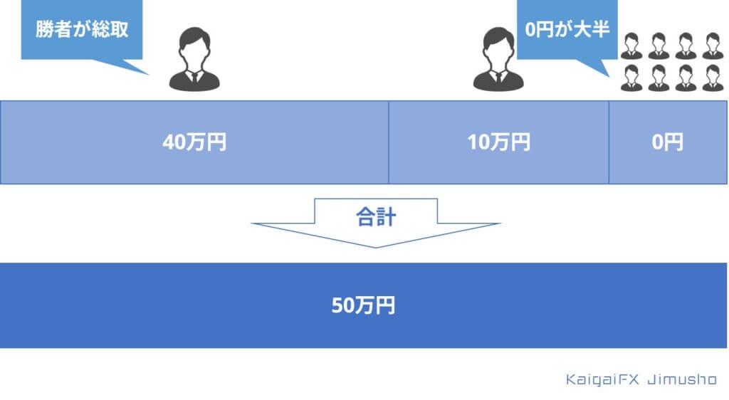 投資の分配方法その①(キャピタルゲイン)