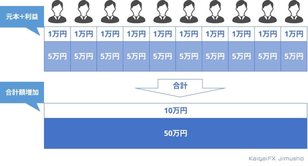 投資の分配方法その②(インカムゲイン)