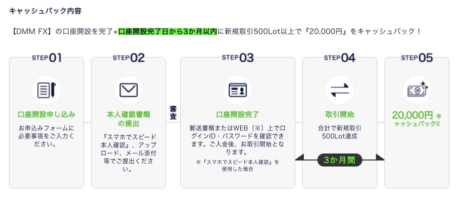 DMM FX bonus