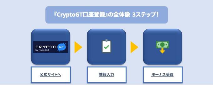 CryptoGT口座登録の全体像