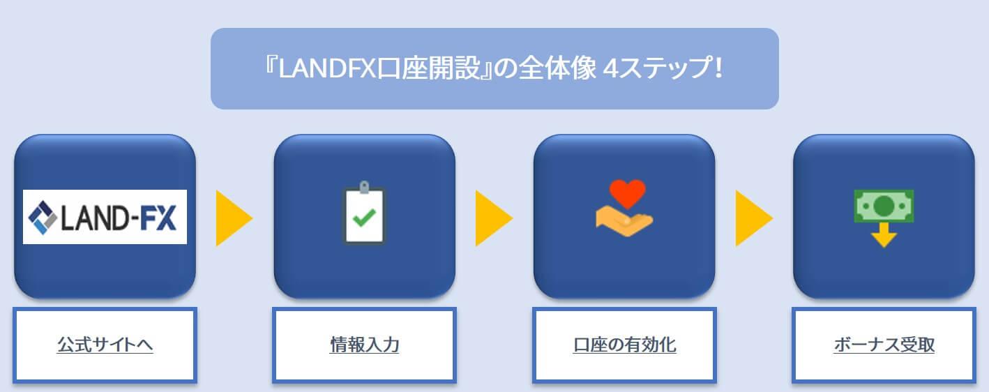 LANDFX口座開設の全体像