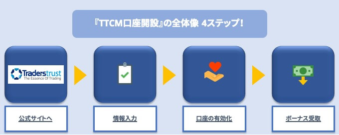 TTCM口座開設の全体像