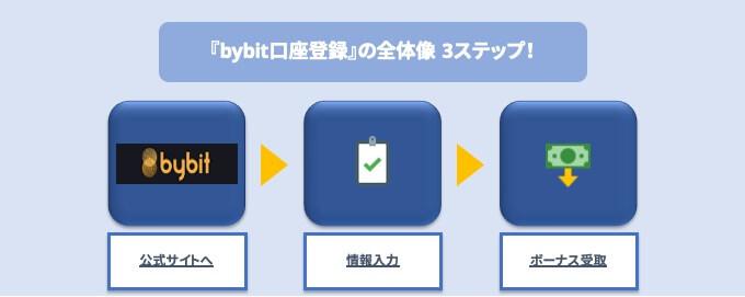 bybit口座登録の全体像