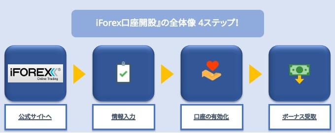 iForex口座開設の全体像