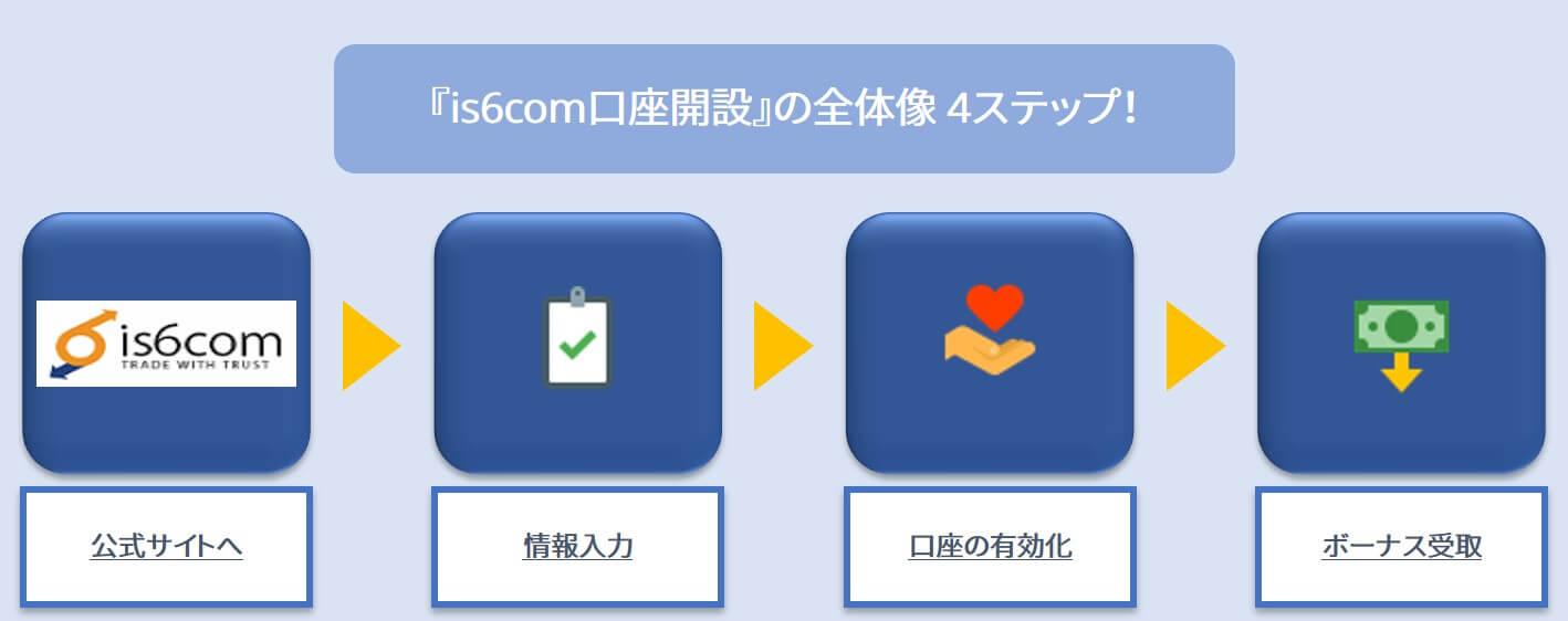 is6com口座開設の全体像