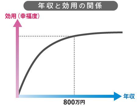 年収と幸福度のグラフ