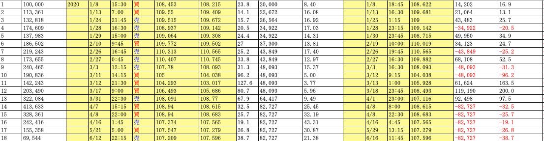 失敗例③:MAのレジサポ転換を用いたトレードパターン1