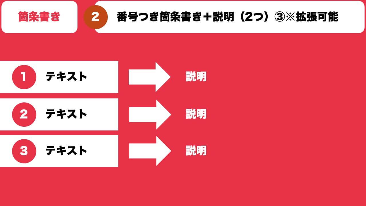 番号つき箇条書き+説明(2つ)③