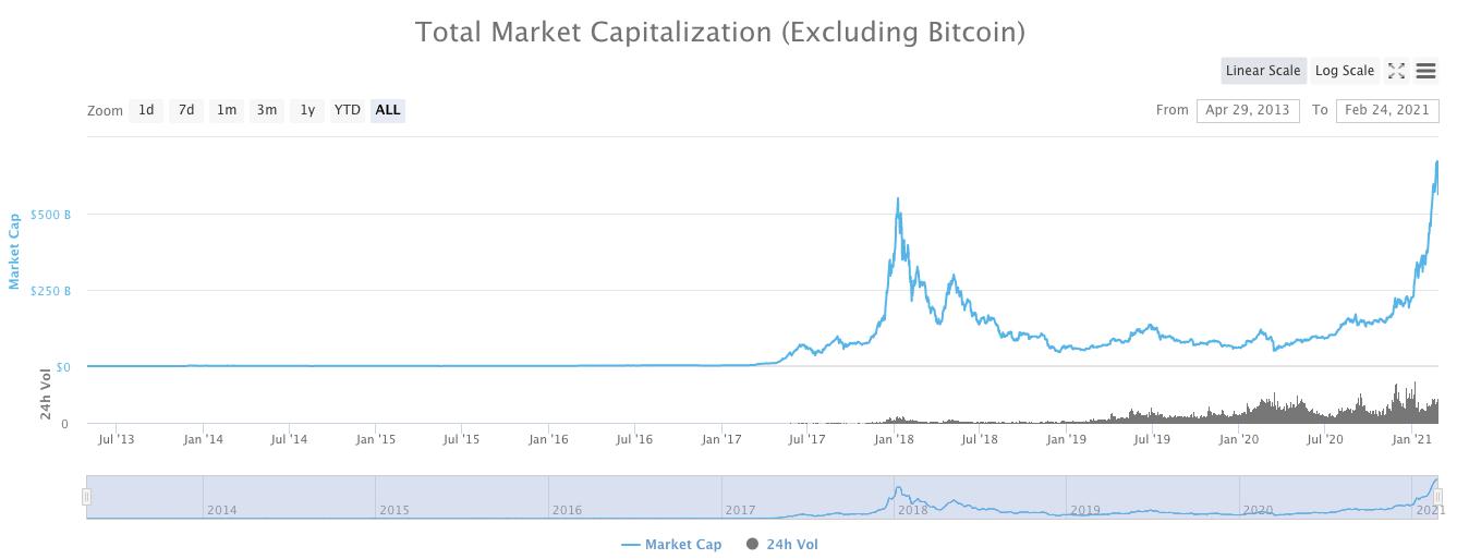 アルトコイン市場全体の取引量