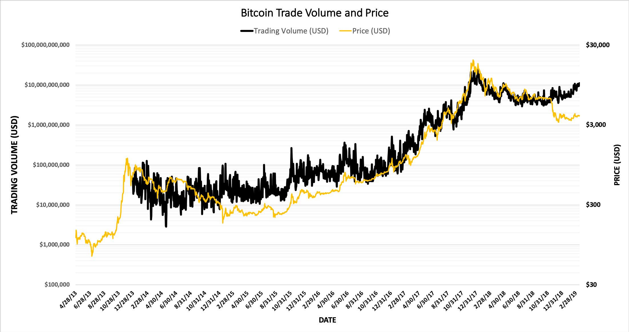 ビットコインの価格と取引量の推移