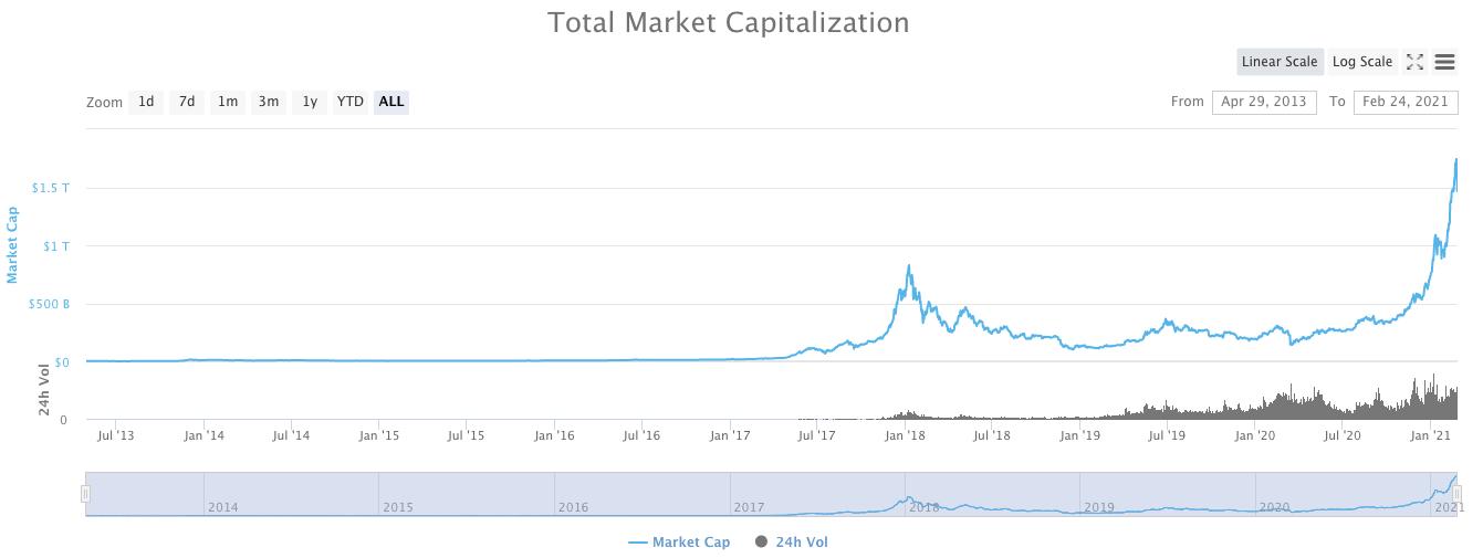 仮想通貨市場全体の取引量