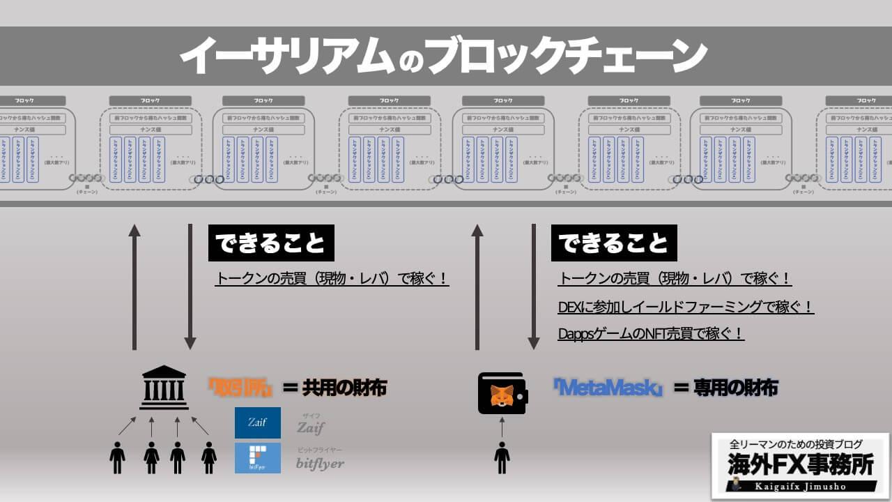 MetaMask図解