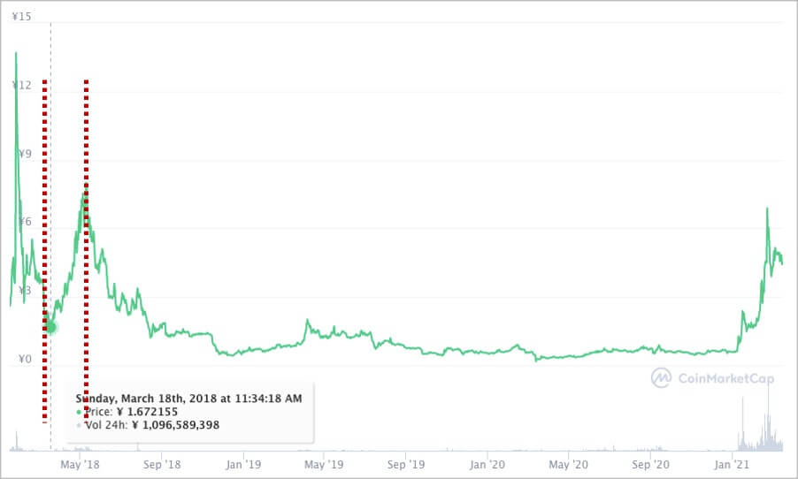 IOSTの価格上昇期間