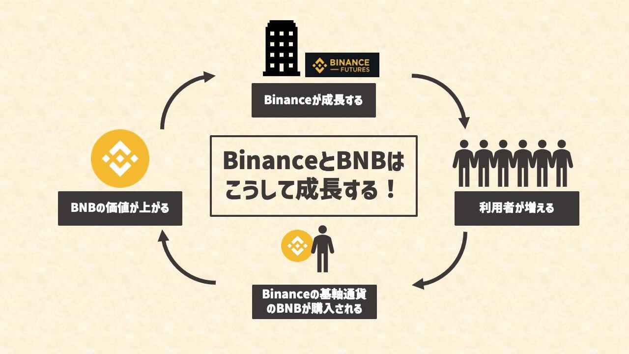 BNBの成長ループ