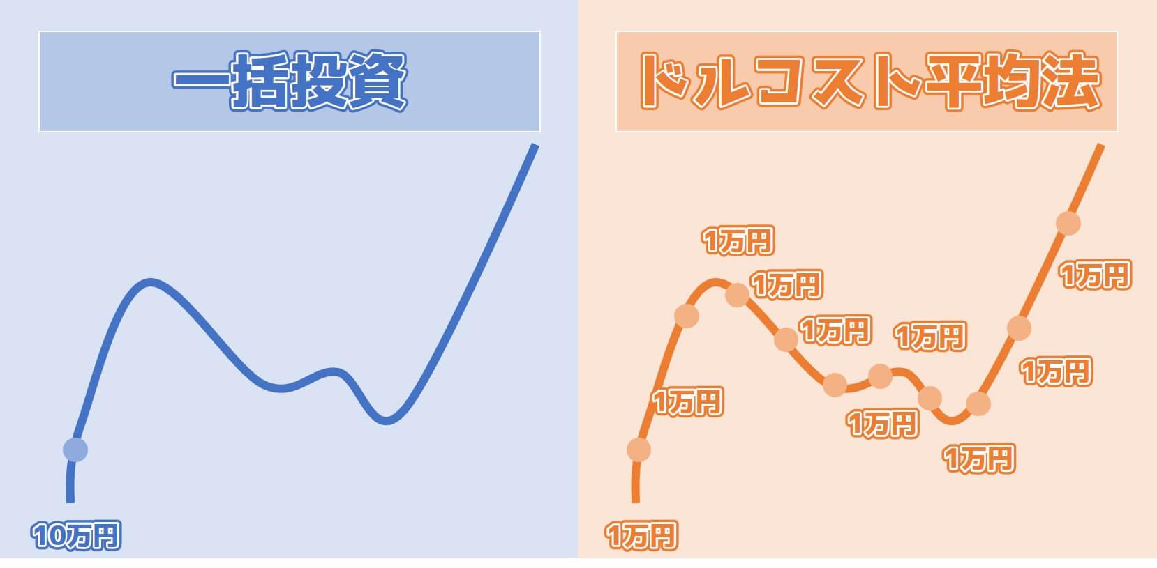 1万円ずつ1か月ごとに投資する手法