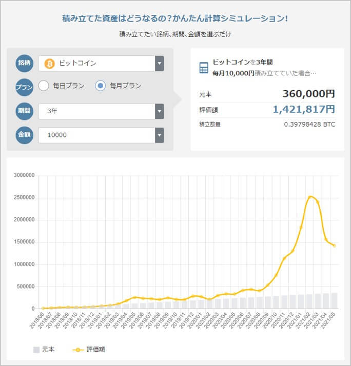 3年前から毎月1万円をビットコインに投資