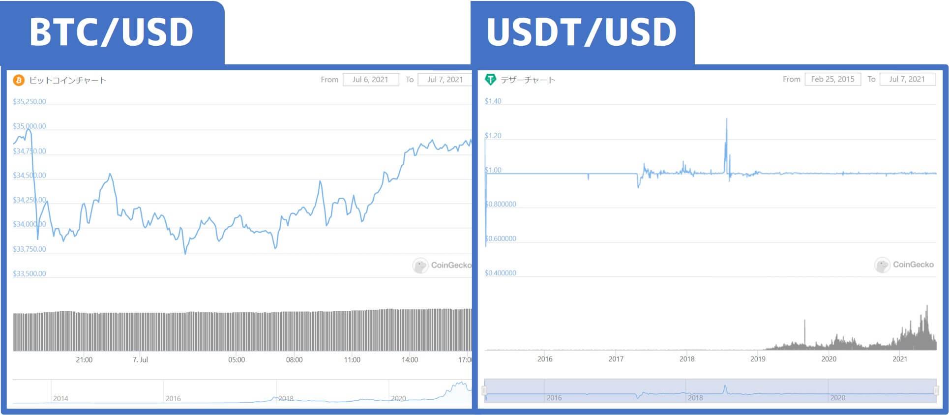 テザーとビットコインのチャート比較