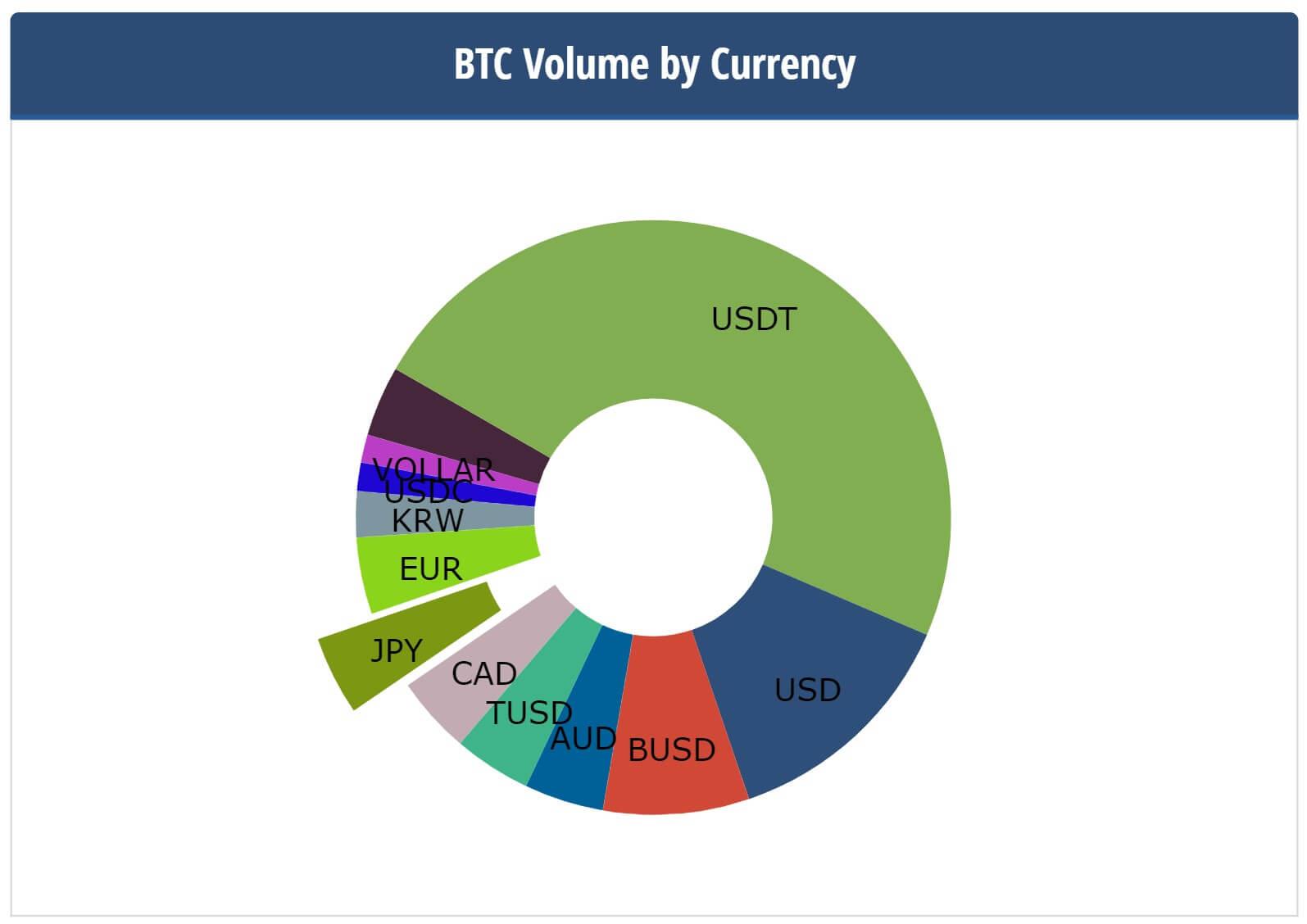 BTC売買における基軸通貨の割合