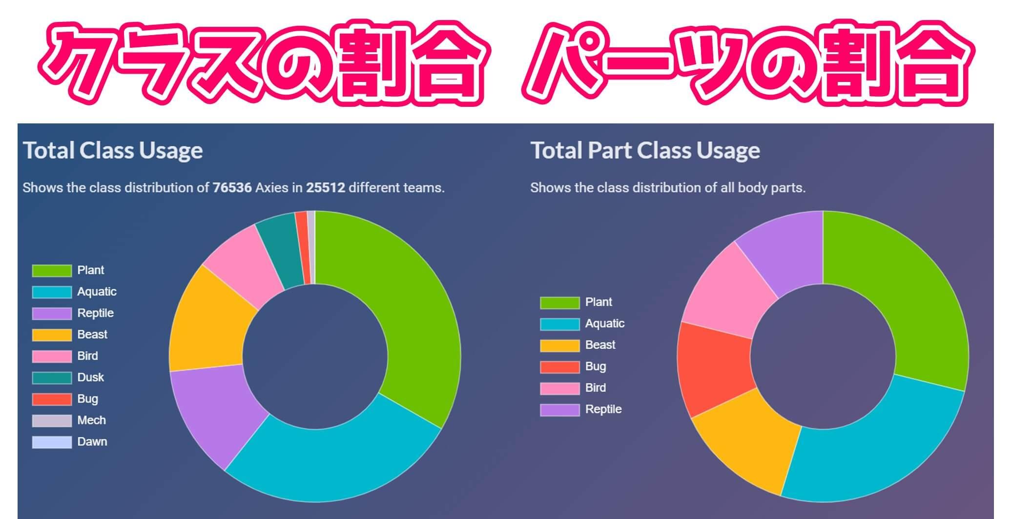 PVPで利用されているクラスなどの統計