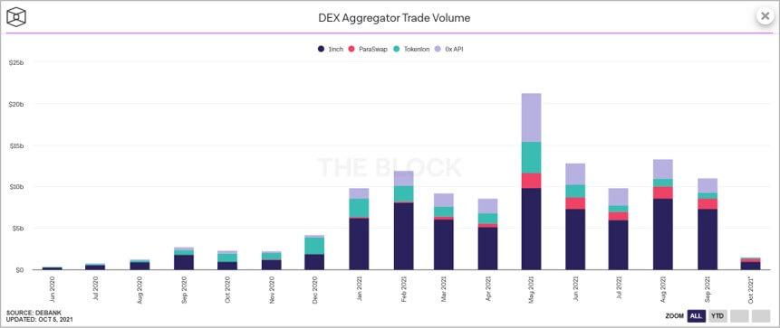 「THE BLOCK」が公開している、DEXアグリゲーターの取引高を集計したデータ